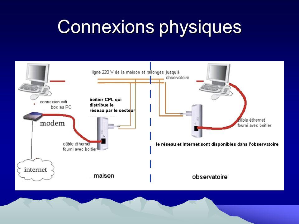 Connexions physiques