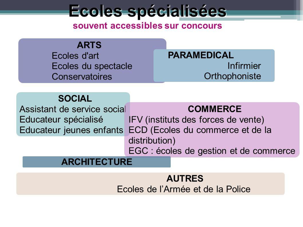 Ecoles spécialisées souvent accessibles sur concours ARTS Ecoles d'art Ecoles du spectacle Conservatoires PARAMEDICAL Infirmier Orthophoniste SOCIAL A