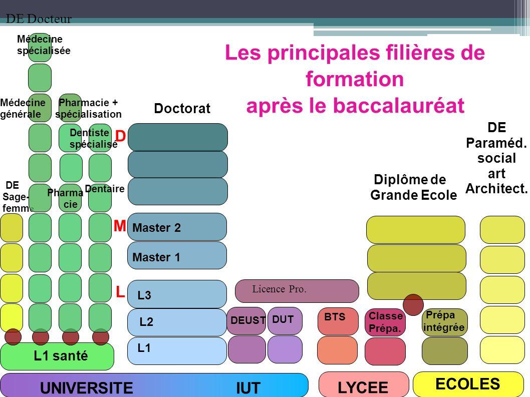 UNIVERSITE IUT LYCEE ECOLES L1 santé DUT DEUST Licence Pro. L3 L1 L2 Master 1 Master 2 Doctorat DE Sage- femm e DE Docteur BTS Classe Prépa. Prépa int