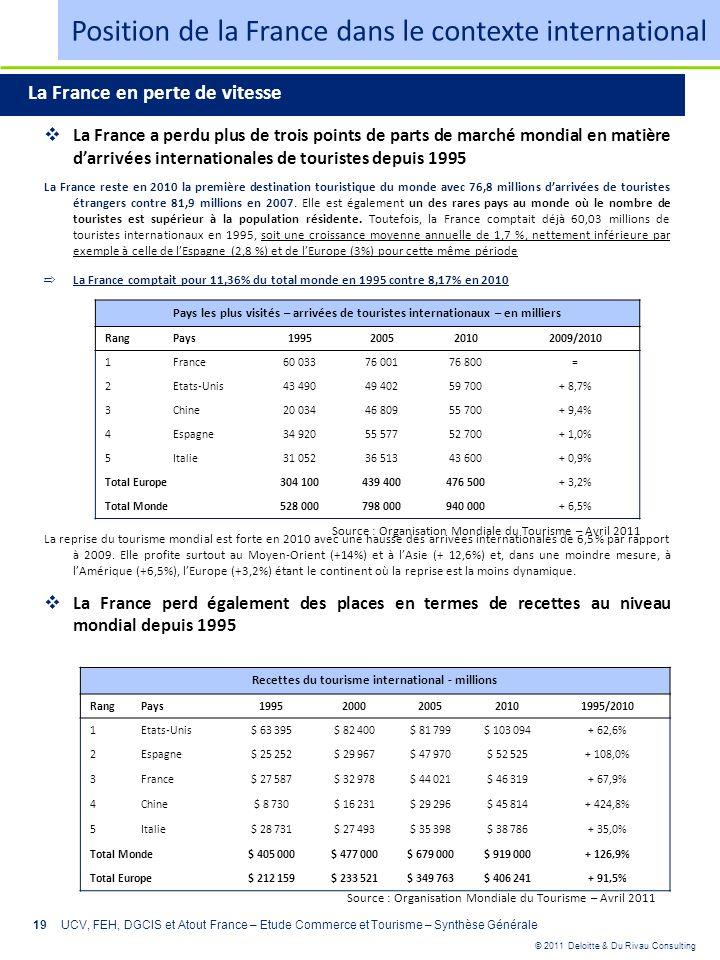 © 2011 Deloitte & Du Rivau Consulting 19UCV, FEH, DGCIS et Atout France – Etude Commerce et Tourisme – Synthèse Générale Position de la France dans le