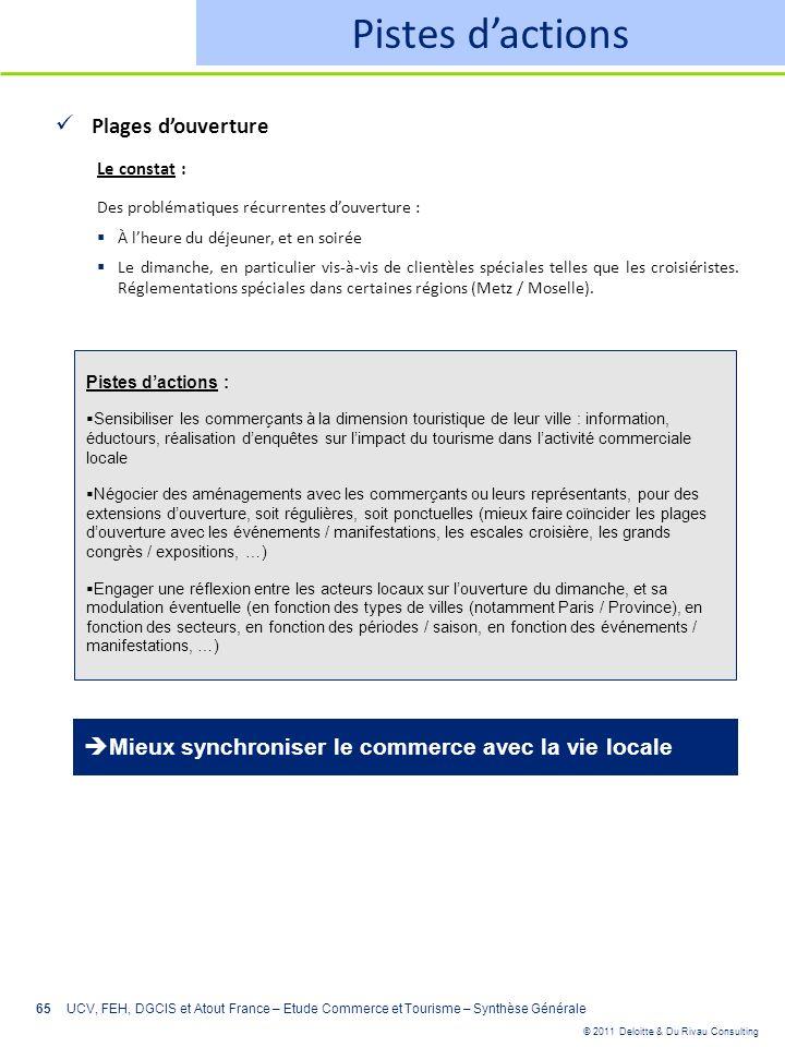 © 2011 Deloitte & Du Rivau Consulting 65 Pistes dactions Plages douverture Le constat : Des problématiques récurrentes douverture : À lheure du déjeun