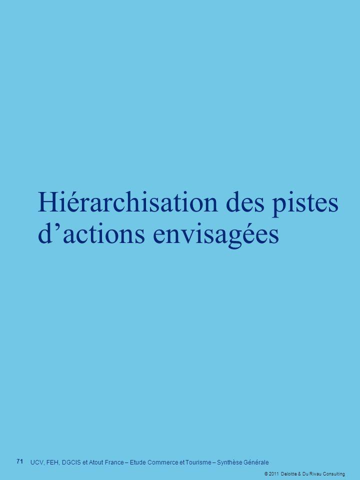 © 2011 Deloitte & Du Rivau Consulting Hiérarchisation des pistes dactions envisagées 71 UCV, FEH, DGCIS et Atout France – Etude Commerce et Tourisme –