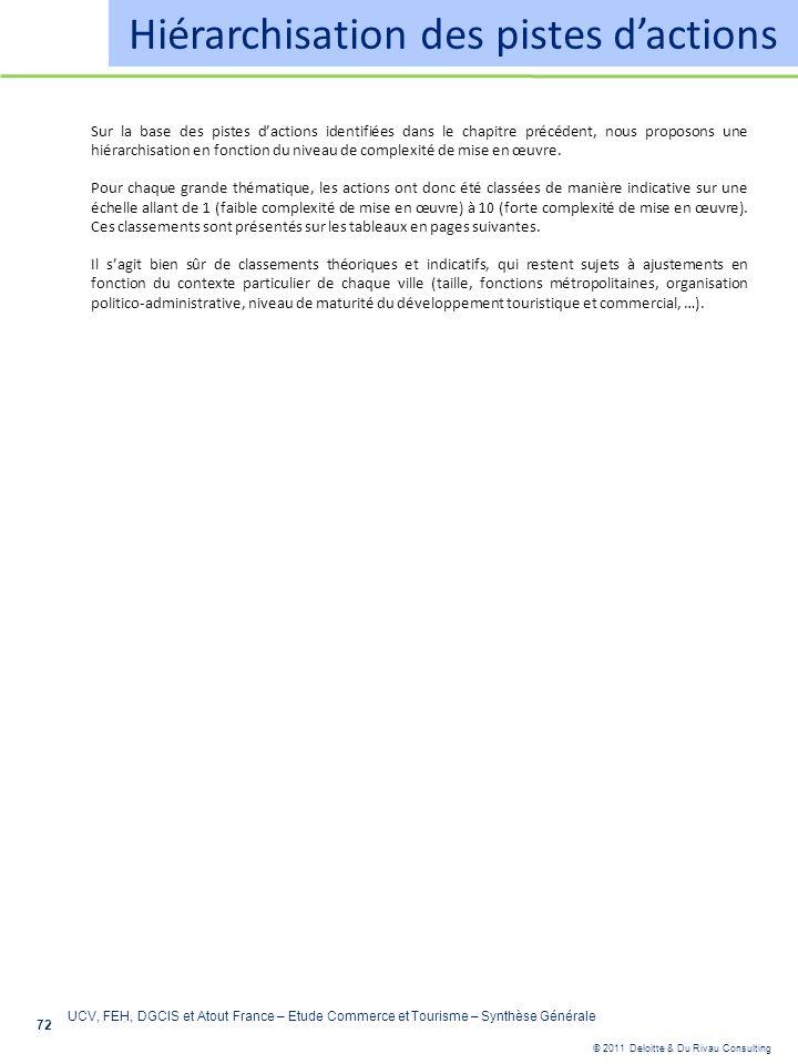 © 2011 Deloitte & Du Rivau Consulting 72 Hiérarchisation des pistes dactions Sur la base des pistes dactions identifiées dans le chapitre précédent, n