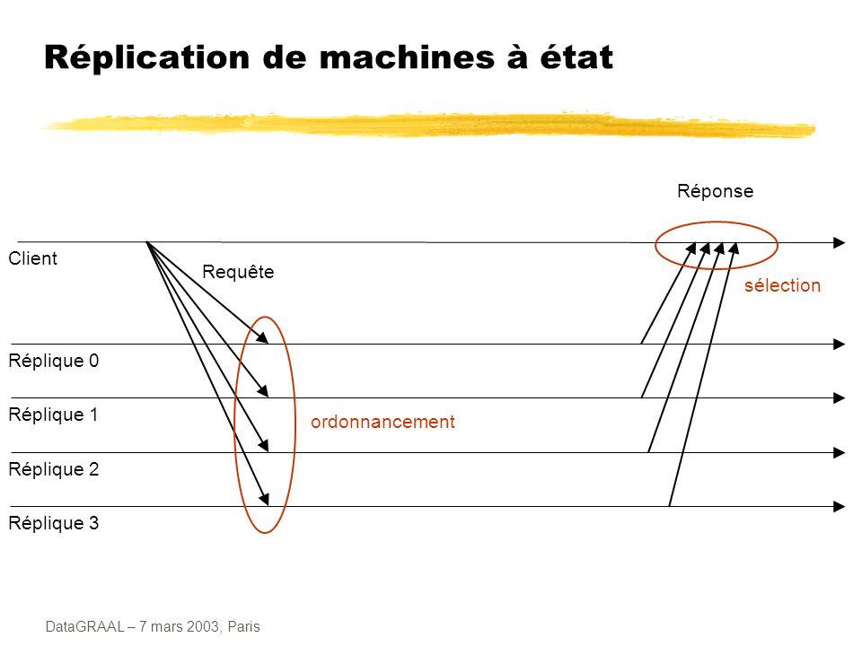 DataGRAAL – 7 mars 2003, Paris Réplication de machines à état Requête Réponse Client Réplique 1 Réplique 2 Réplique 3 Réplique 0 ordonnancement sélect