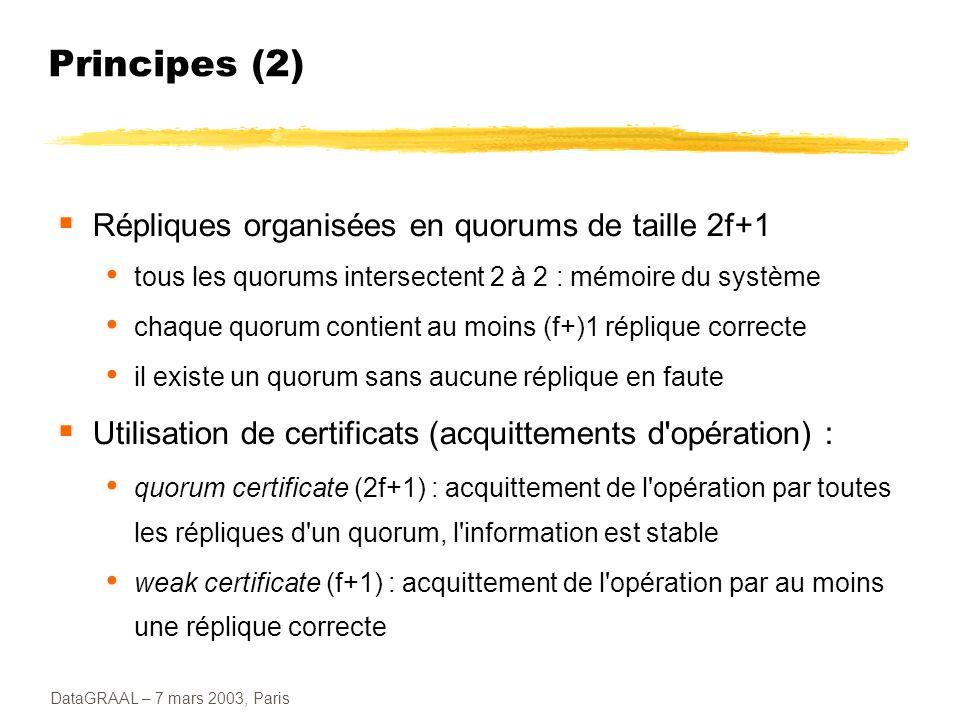 DataGRAAL – 7 mars 2003, Paris Principes (2) Répliques organisées en quorums de taille 2f+1 tous les quorums intersectent 2 à 2 : mémoire du système c