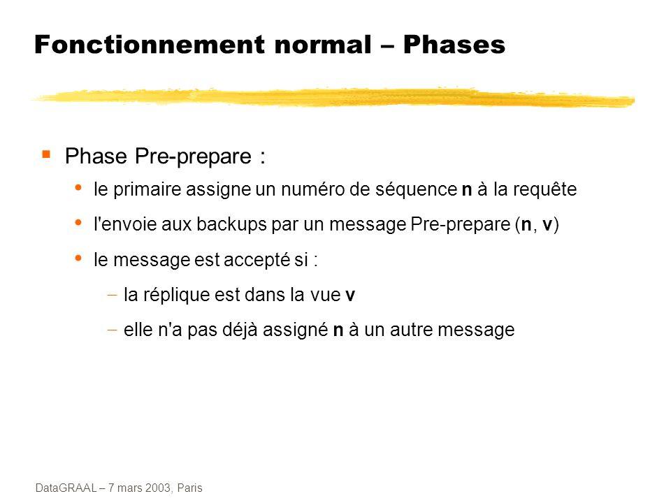 DataGRAAL – 7 mars 2003, Paris Fonctionnement normal – Phases Phase Pre-prepare : le primaire assigne un numéro de séquence n à la requête l'envoie au