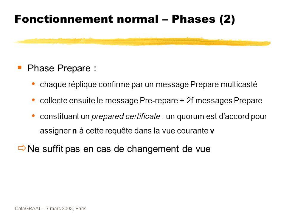 DataGRAAL – 7 mars 2003, Paris Fonctionnement normal – Phases (2) Phase Prepare : chaque réplique confirme par un message Prepare multicasté collecte