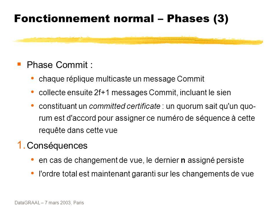 DataGRAAL – 7 mars 2003, Paris Fonctionnement normal – Phases (3) Phase Commit : chaque réplique multicaste un message Commit collecte ensuite 2f+1 me