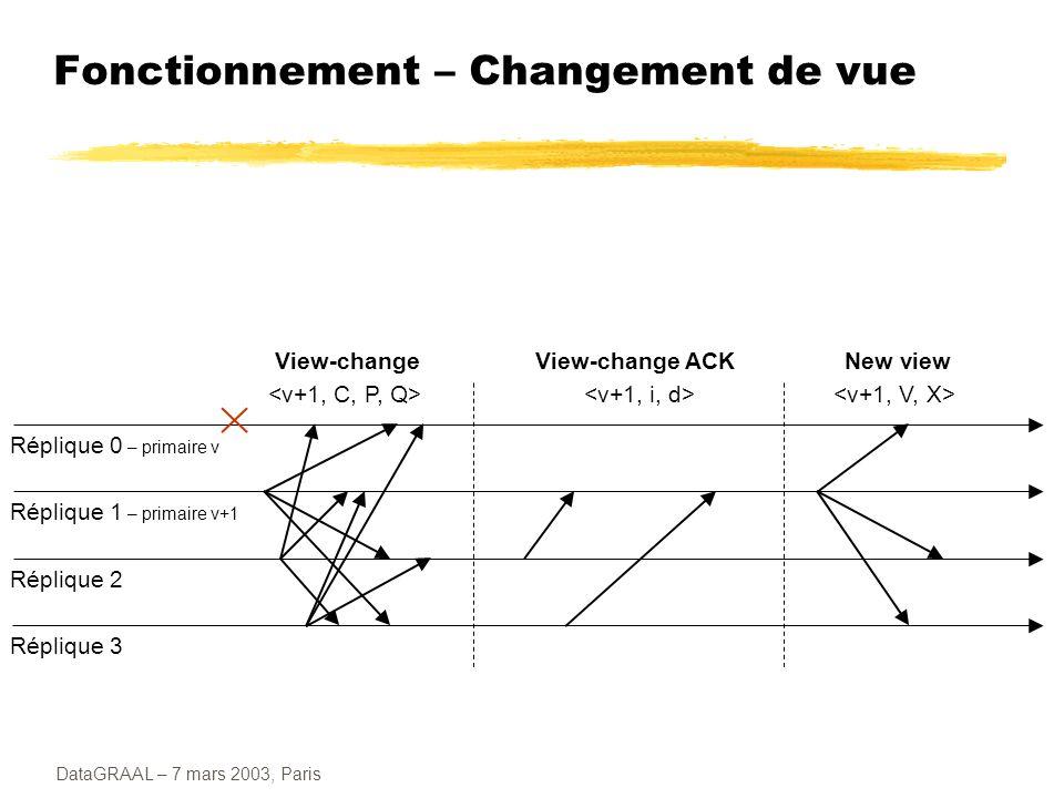 DataGRAAL – 7 mars 2003, Paris Fonctionnement – Changement de vue Réplique 0 – primaire v Réplique 1 – primaire v+1 Réplique 2 Réplique 3 View-changeV