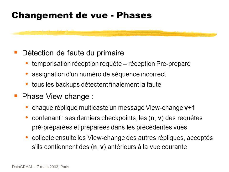 DataGRAAL – 7 mars 2003, Paris Changement de vue - Phases Détection de faute du primaire temporisation réception requête – réception Pre-prepare assig