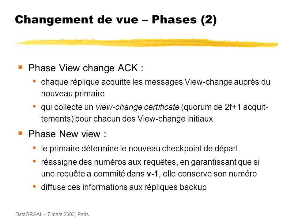 DataGRAAL – 7 mars 2003, Paris Changement de vue – Phases (2) Phase View change ACK : chaque réplique acquitte les messages View-change auprès du nouv