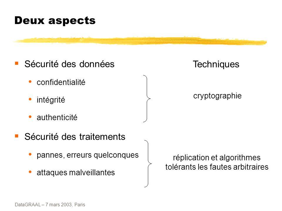 DataGRAAL – 7 mars 2003, Paris Historique Consensus : algorithme de Bracha et Toueg (85) fautes byzantines (sauf fail-stop), en modèle asynchrone inspire le fonctionnement de BFT en mode normal Réplication : Viewstamp replication (88) et Paxos (89) fautes bénignes seulement, en modèle asynchrone (?) BFT réutilise : le découpage primaire/backups et les quorums Réplication : Rampart (94) et SecureRing (98) fautes byzantines, en modèle synchrone (pour la correction) BFT réutilise : la communication de groupe
