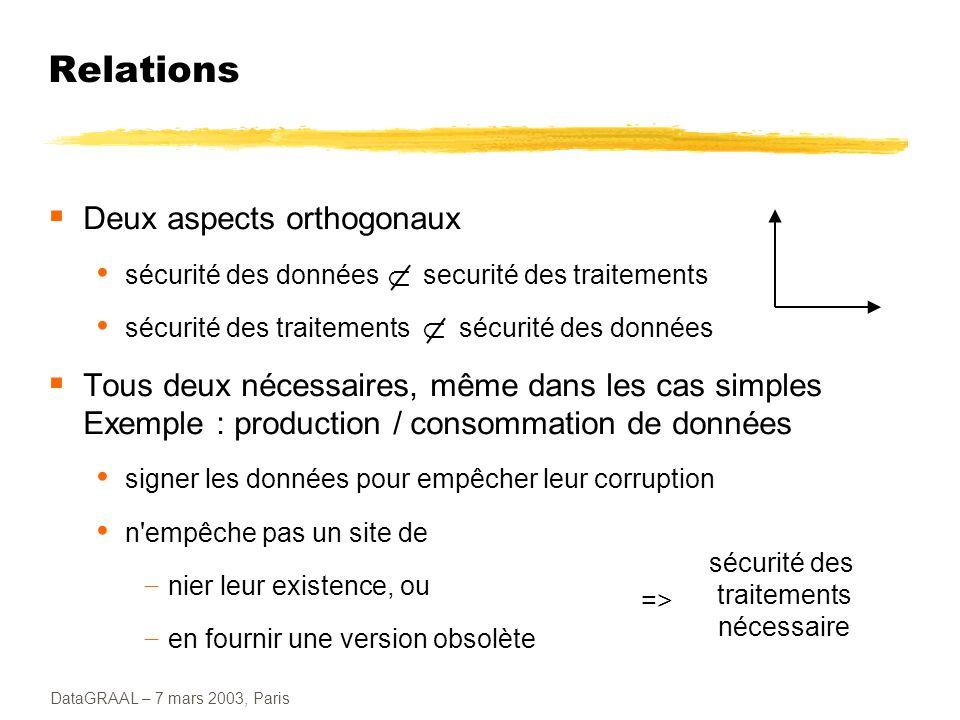 DataGRAAL – 7 mars 2003, Paris Relations (2) Synergie entre les deux aspects en lecture / écriture simple, signer les données facilite la détection des fautes byzantines permet de maximiser le nombre de fautes supporté la cryptographie est utilisée pour authentifier les échanges de messages dans certains algorithmes BFT