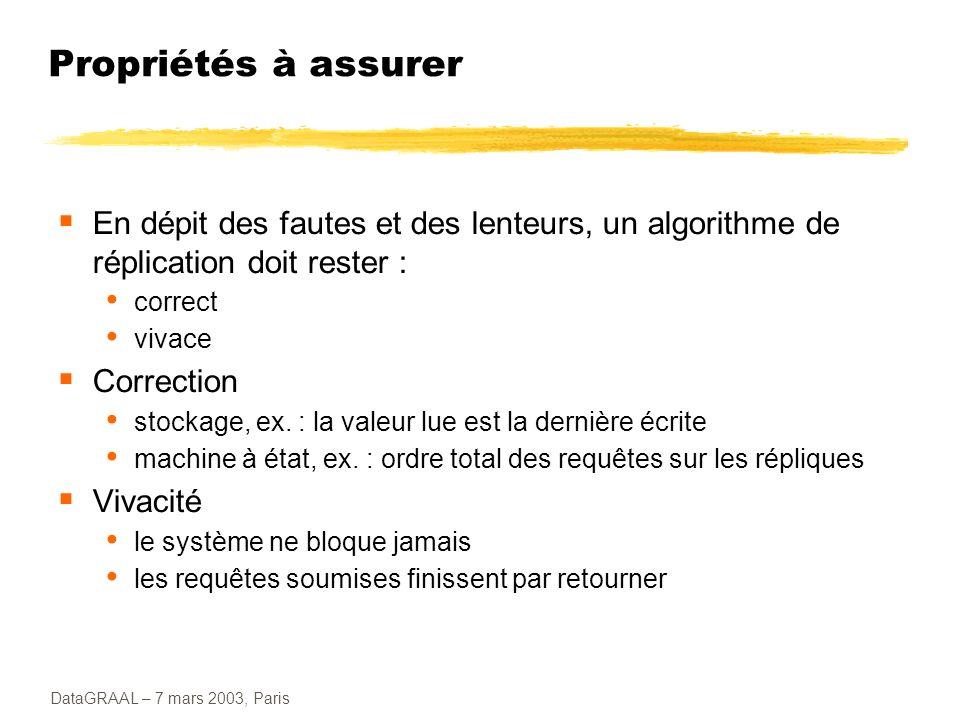 DataGRAAL – 7 mars 2003, Paris Propriétés à assurer En dépit des fautes et des lenteurs, un algorithme de réplication doit rester : correct vivace Cor