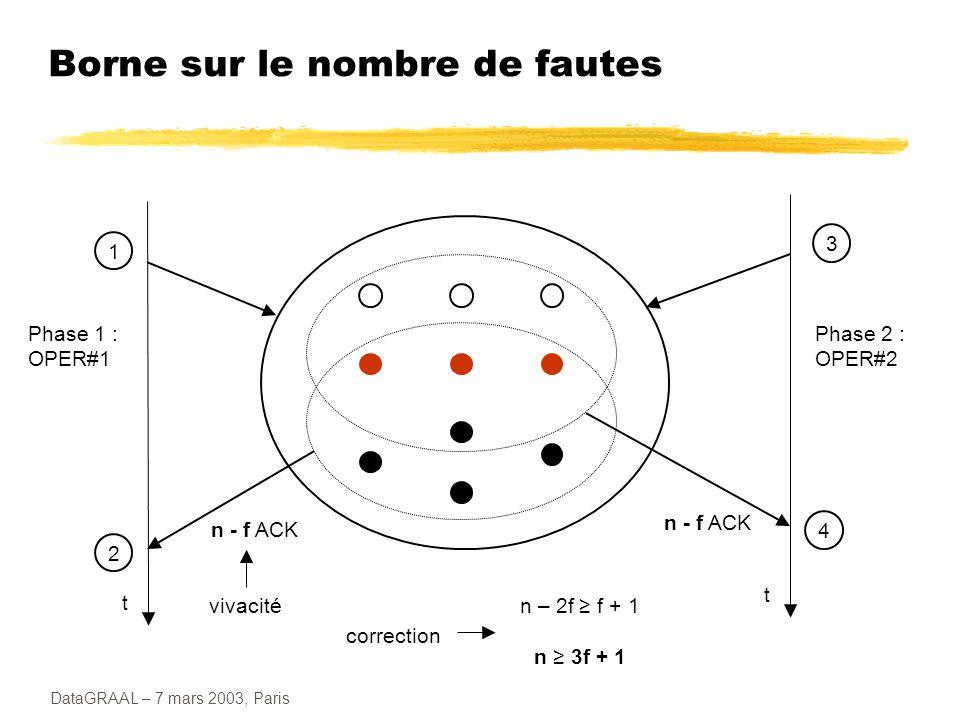 DataGRAAL – 7 mars 2003, Paris Fonctionnement normal – Phases Phase Pre-prepare : le primaire assigne un numéro de séquence n à la requête l envoie aux backups par un message Pre-prepare (n, v) le message est accepté si : la réplique est dans la vue v elle n a pas déjà assigné n à un autre message