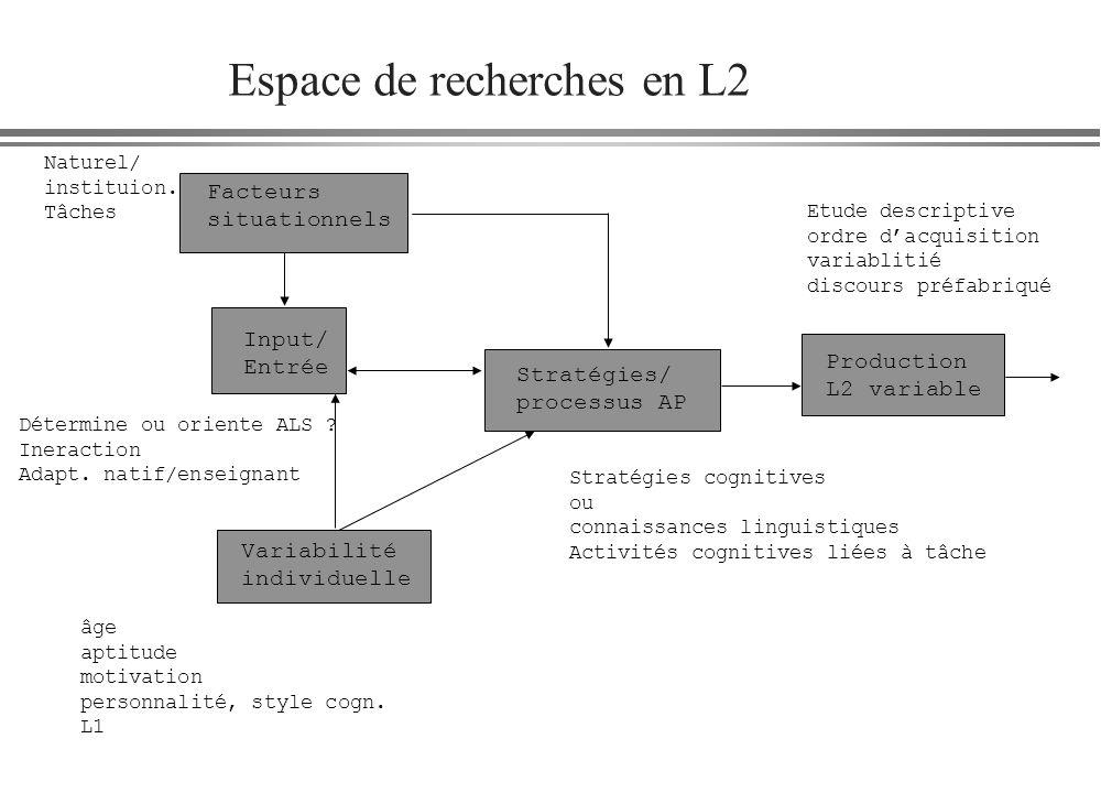 Espace de recherches en L2 Facteurs situationnels Input/ Entrée Variabilité individuelle Stratégies/ processus AP Production L2 variable Naturel/ inst