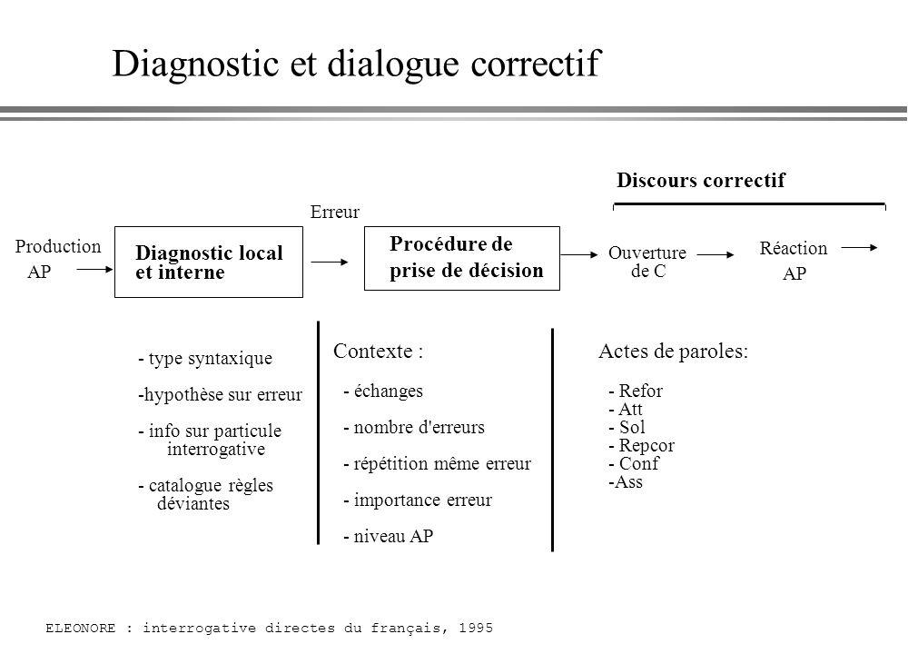 Diagnostic et dialogue correctif Production AP Diagnostic local et interne Erreur Discours correctif Ouverture de C Réaction AP - type syntaxique -hyp
