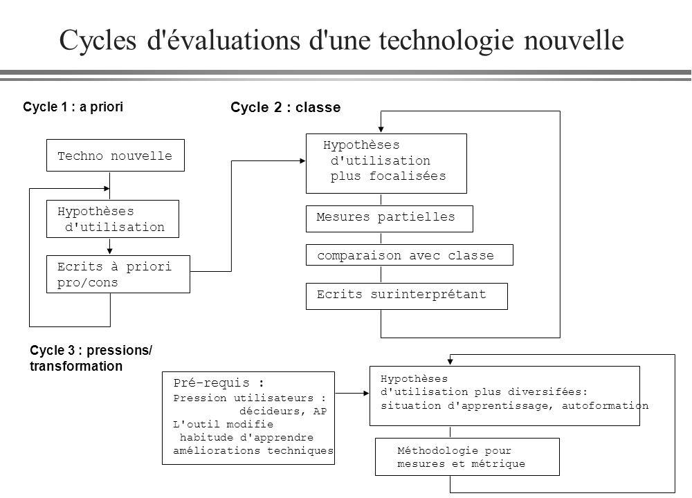 Cycles d'évaluations d'une technologie nouvelle Cycle 1 : a priori Techno nouvelle Hypothèses d'utilisation Ecrits à priori pro/cons Cycle 2 : classe