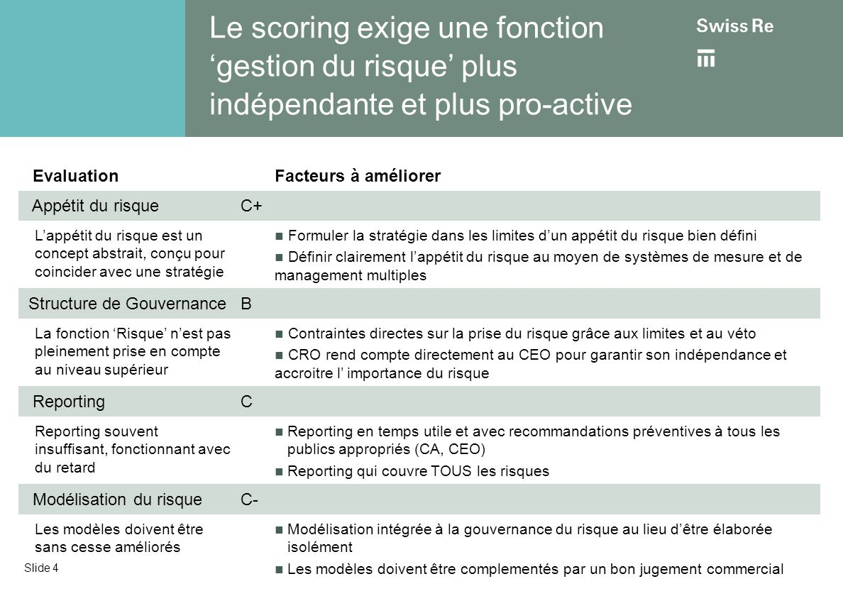 Le scoring exige une fonction gestion du risque plus indépendante et plus pro-active EvaluationFacteurs à améliorer Appétit du risqueC+ Lappétit du ri