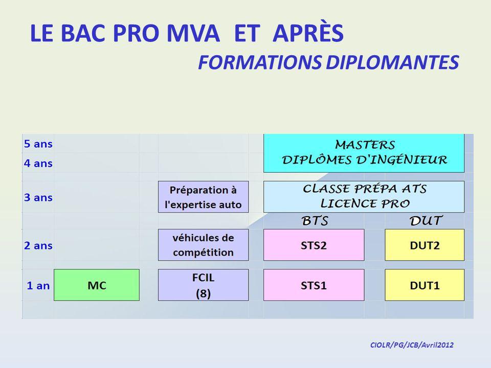 LE BAC PRO MVA ET APRÈS FORMATIONS DIPLOMANTES CIOLR/PG/JCB/Avril2012