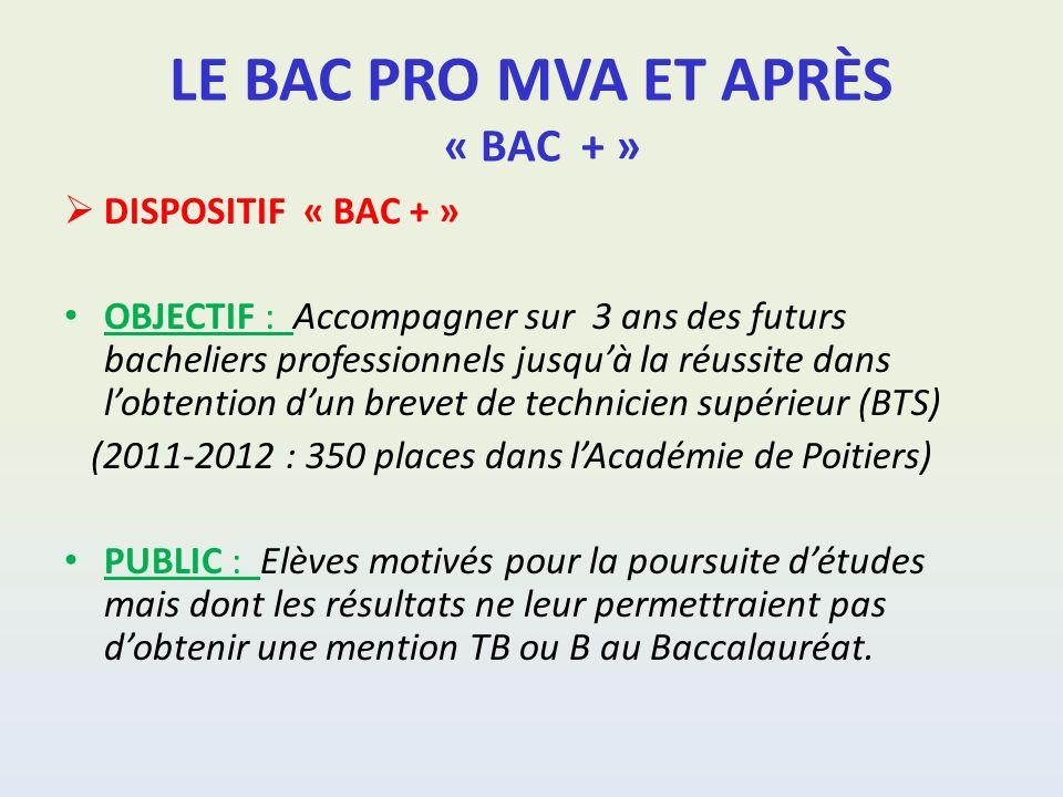LE BAC PRO MVA ET APRÈS « BAC + » DISPOSITIF « BAC + » OBJECTIF : Accompagner sur 3 ans des futurs bacheliers professionnels jusquà la réussite dans lobtention dun brevet de technicien supérieur (BTS) (2011-2012 : 350 places dans lAcadémie de Poitiers) PUBLIC : Elèves motivés pour la poursuite détudes mais dont les résultats ne leur permettraient pas dobtenir une mention TB ou B au Baccalauréat.