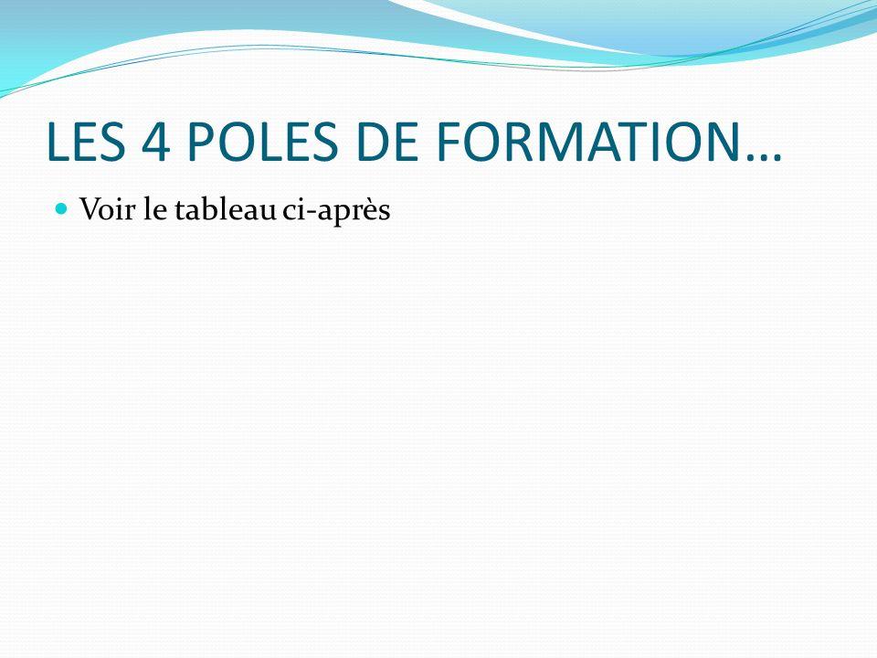 LES 4 POLES DE FORMATION… Voir le tableau ci-après