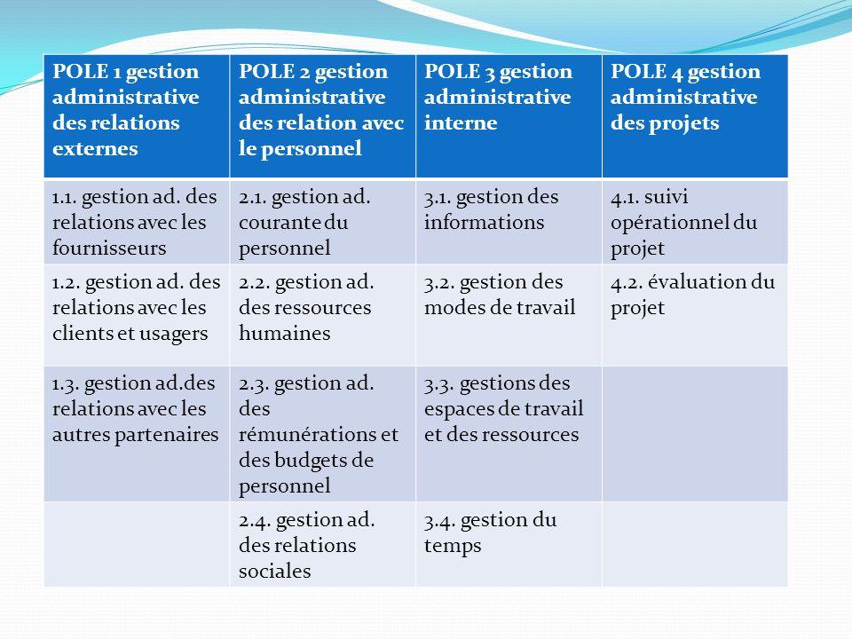 4 POLES DE FORMATION POLE 1 gestion administrative des relations externes POLE 2 gestion administrative des relation avec le personnel POLE 3 gestion