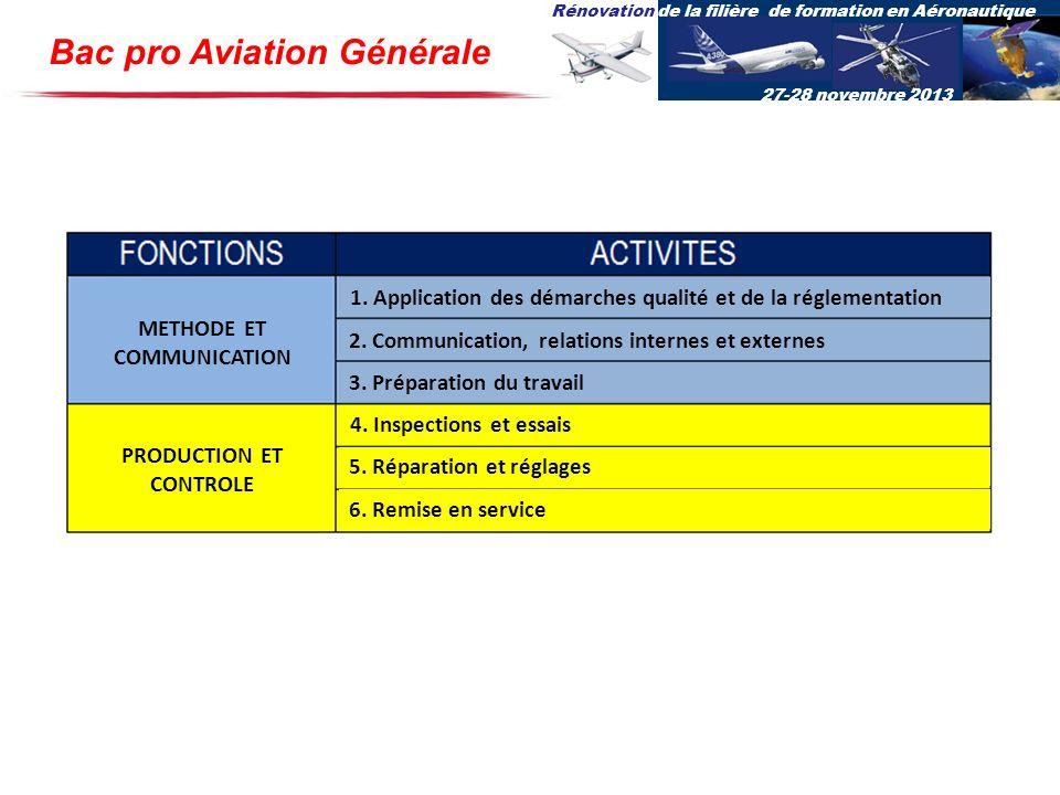 Rénovation de la filière de formation en Aéronautique 27-28 novembre 2013 1. Application des démarches qualité et de la réglementation 2. Communicatio