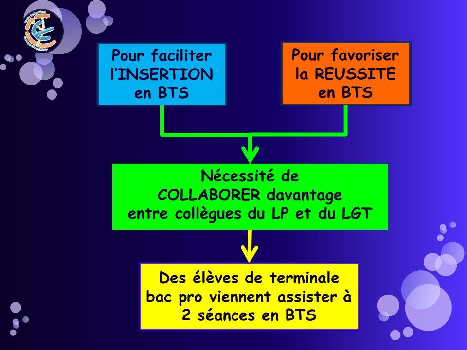 Objectif : montrer lambiance de travail, et les méthodes mises en œuvre en classe entière en STS Module 2 : Limmersion dans la classe Le déroulement en séance dAPS