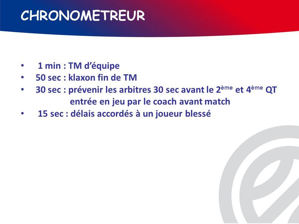 CHRONOMETREUR 1 min : TM déquipe 50 sec : klaxon fin de TM 30 sec : prévenir les arbitres 30 sec avant le 2 ème et 4 ème QT entrée en jeu par le coach