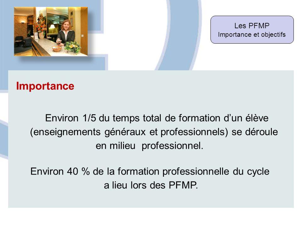 Les PFMP Importance et objectifs Importance Environ 1/5 du temps total de formation dun élève (enseignements généraux et professionnels) se déroule en