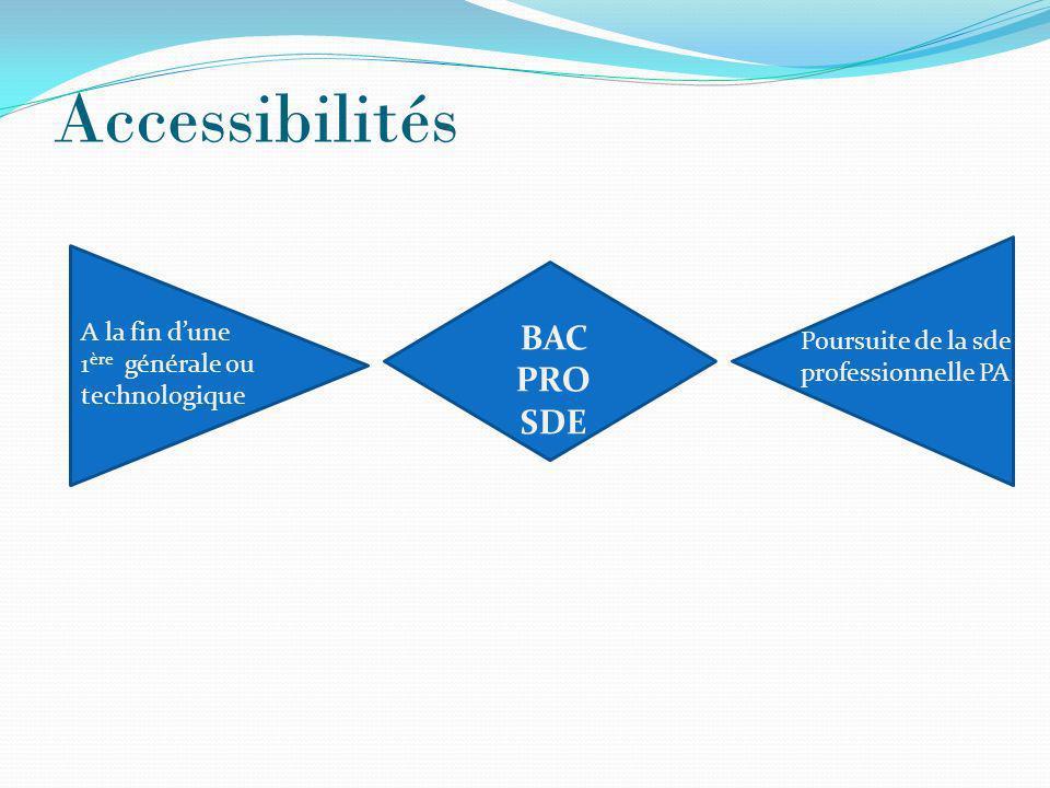 Accessibilités BAC PRO SDE A la fin dune 1 ère générale ou technologique Poursuite de la sde professionnelle PA