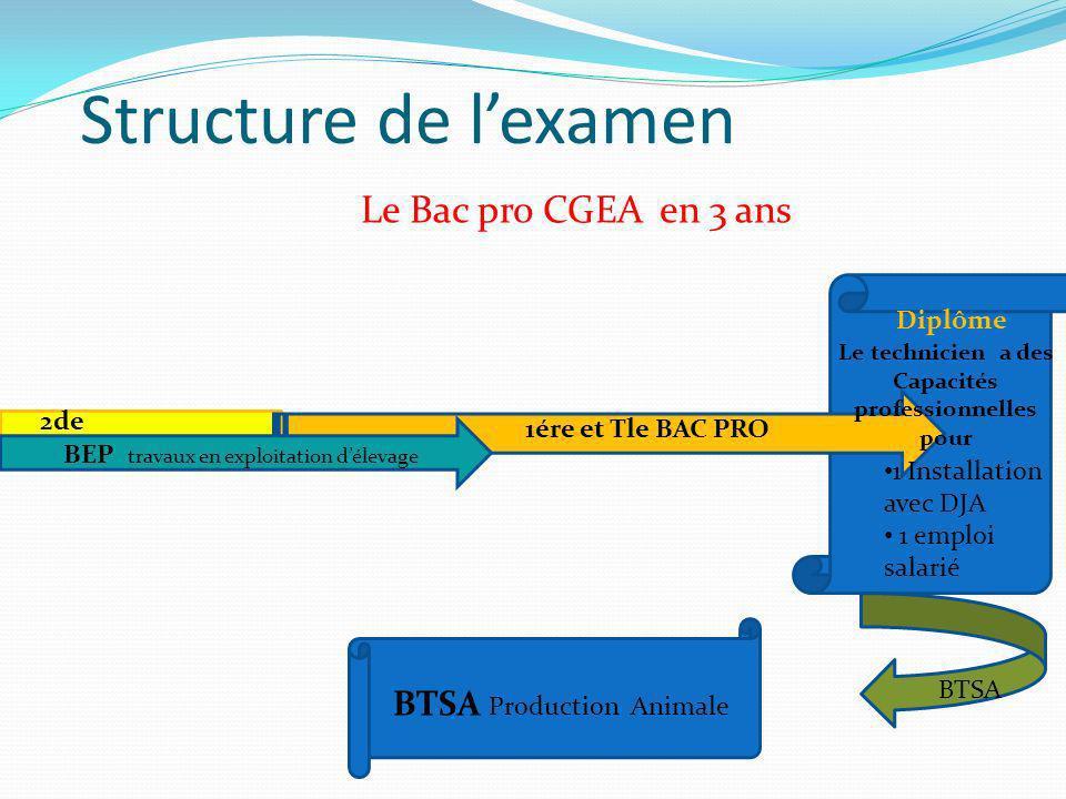 Les modules du BAC PRO CGEA SDE Enseignement Général Horair e hebdo Enseignement Scientifique et Technique Horaire hebdo Français2,5hSc.