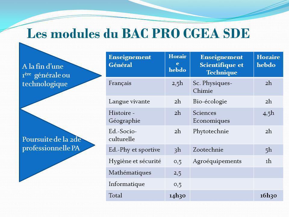 Les modules du BAC PRO CGEA SDE Enseignement Général Horair e hebdo Enseignement Scientifique et Technique Horaire hebdo Français2,5hSc. Physiques- Ch