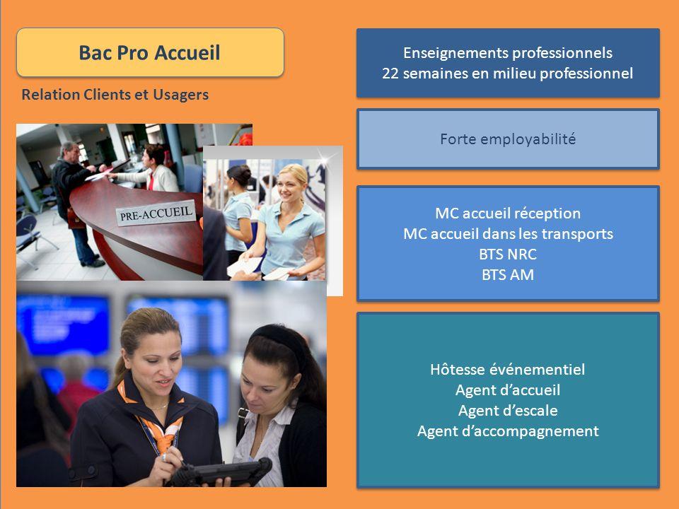 Bac Pro Accueil Enseignements professionnels 22 semaines en milieu professionnel Enseignements professionnels 22 semaines en milieu professionnel Fort