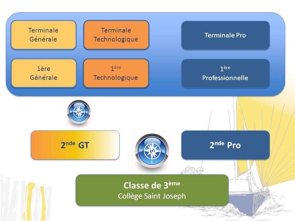 2 nde Pro Classe de 3 ème Collège Saint Joseph Classe de 3 ème Collège Saint Joseph Terminale Générale Terminale Générale Terminale Pro 1 ère Professi