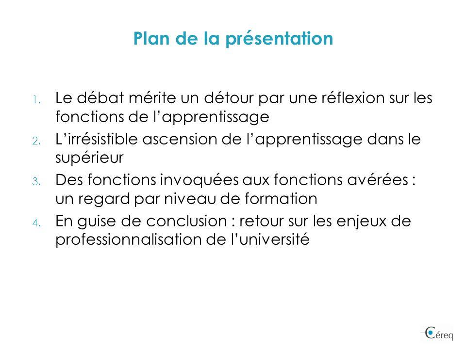 Plan de la présentation 1. Le débat mérite un détour par une réflexion sur les fonctions de lapprentissage 2. Lirrésistible ascension de lapprentissag