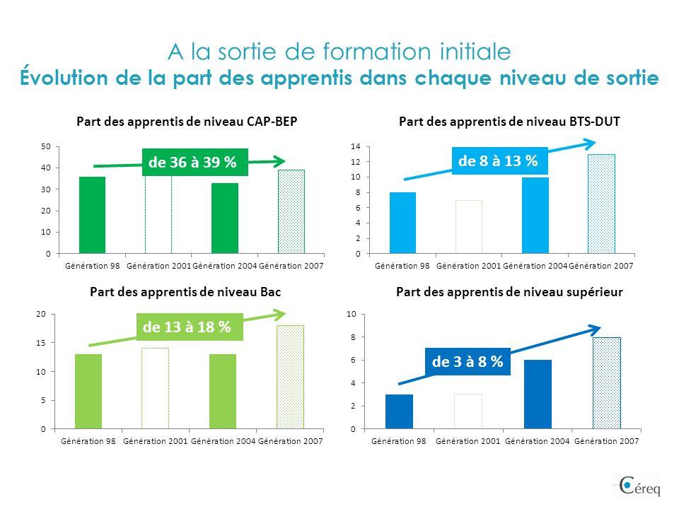 A la sortie de formation initiale Évolution de la part des apprentis dans chaque niveau de sortie de 8 à 13 % de 36 à 39 % de 13 à 18 % de 3 à 8 %