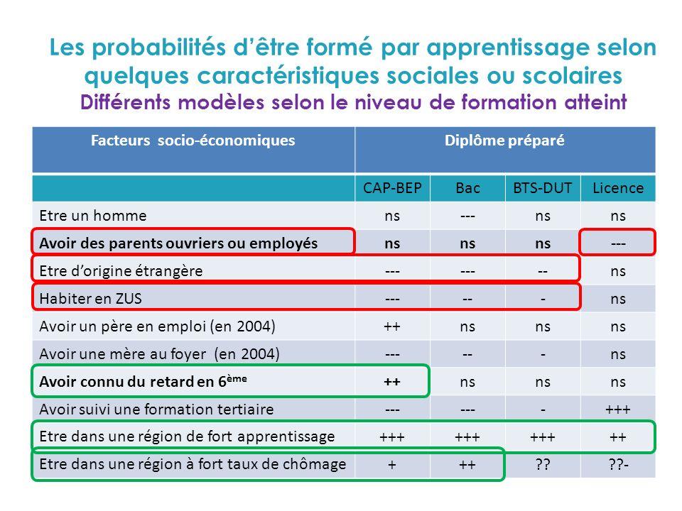 Les probabilités dêtre formé par apprentissage selon quelques caractéristiques sociales ou scolaires Différents modèles selon le niveau de formation a