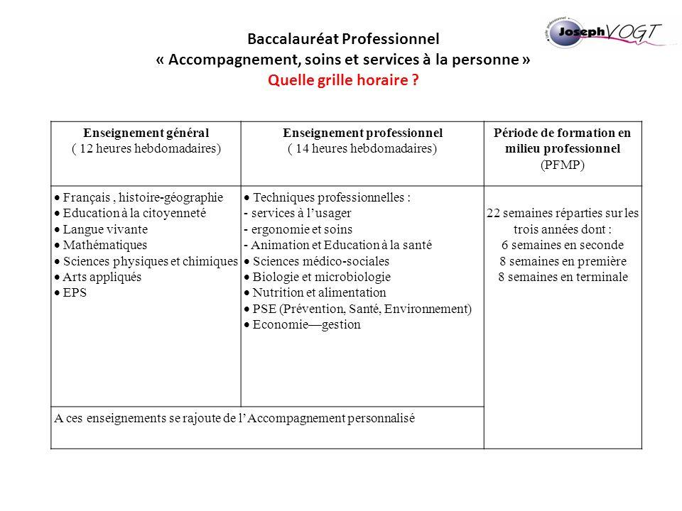 Baccalauréat Professionnel « Accompagnement, soins et services à la personne » Quelle grille horaire ? Enseignement général ( 12 heures hebdomadaires)