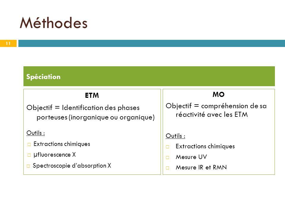Méthodes MO Objectif = compréhension de sa réactivité avec les ETM Outils : Extractions chimiques Mesure UV Mesure IR et RMN Spéciation ETM Objectif =