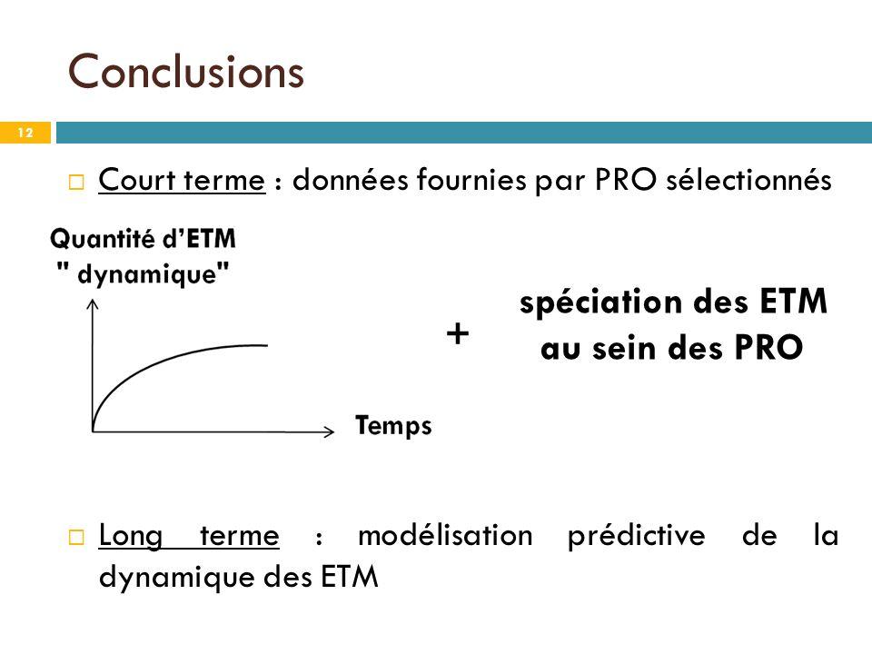 Conclusions 12 Court terme : données fournies par PRO sélectionnés Long terme : modélisation prédictive de la dynamique des ETM spéciation des ETM au sein des PRO +