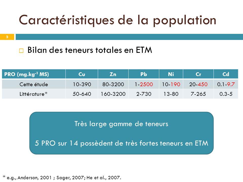 Bilan des teneurs totales en ETM Très large gamme de teneurs 5 PRO sur 14 possèdent de très fortes teneurs en ETM 3 Caractéristiques de la population PRO (mg.kg -1 MS)CuZnPbNiCrCd Cette étude10-39080-32001-250010-19020-4500.1-9.7 Littérature 50-640160-32002-73013-807-2650.3-5 e.g., Anderson, 2001 ; Sager, 2007; He et al., 2007.