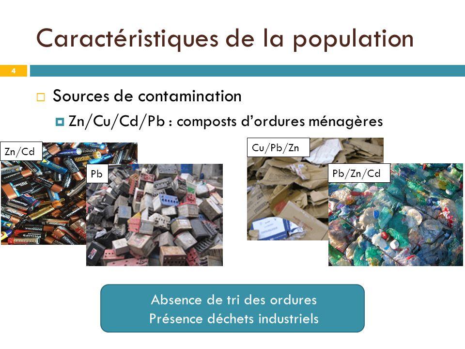 Caractéristiques de la population 4 Sources de contamination Zn/Cu/Cd/Pb : composts dordures ménagères Absence de tri des ordures Présence déchets industriels Cu/Pb/Zn Pb/Zn/Cd Zn/Cd Pb