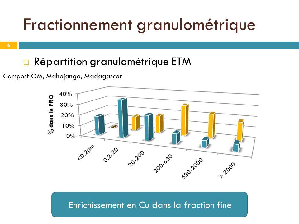 Fractionnement granulométrique 6 Répartition granulométrique ETM Compost OM, Mahajanga, Madagascar Enrichissement en Cu dans la fraction fine