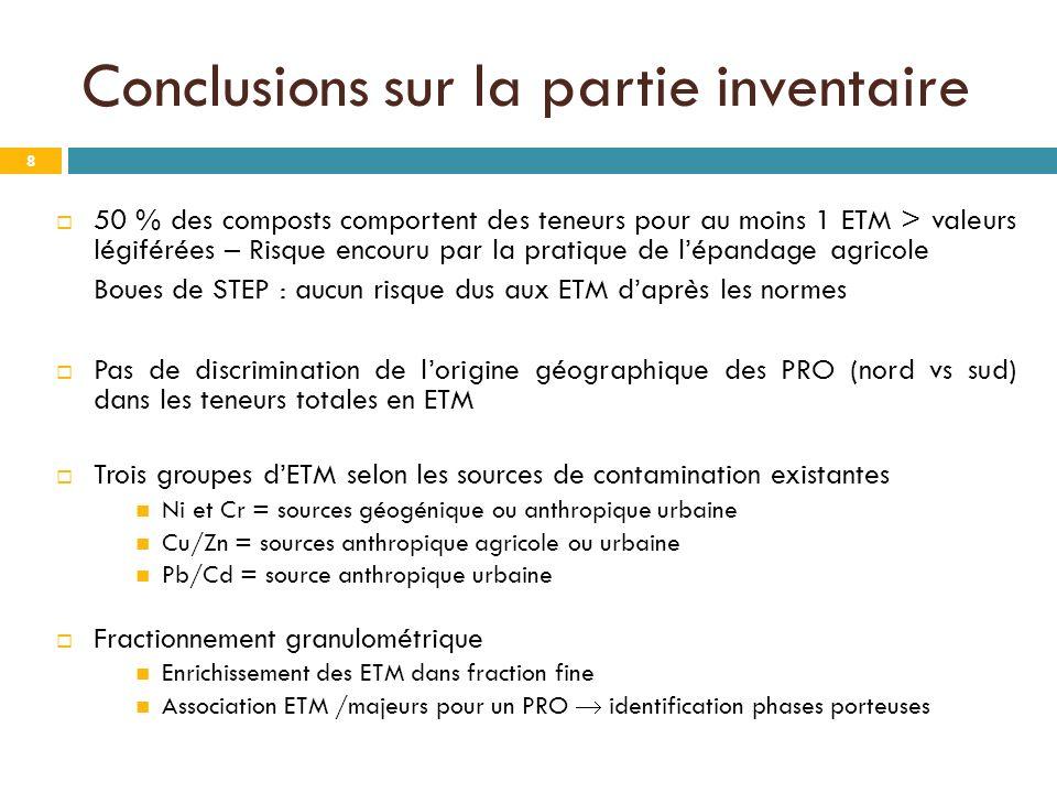 Conclusions sur la partie inventaire 8 50 % des composts comportent des teneurs pour au moins 1 ETM > valeurs légiférées – Risque encouru par la prati