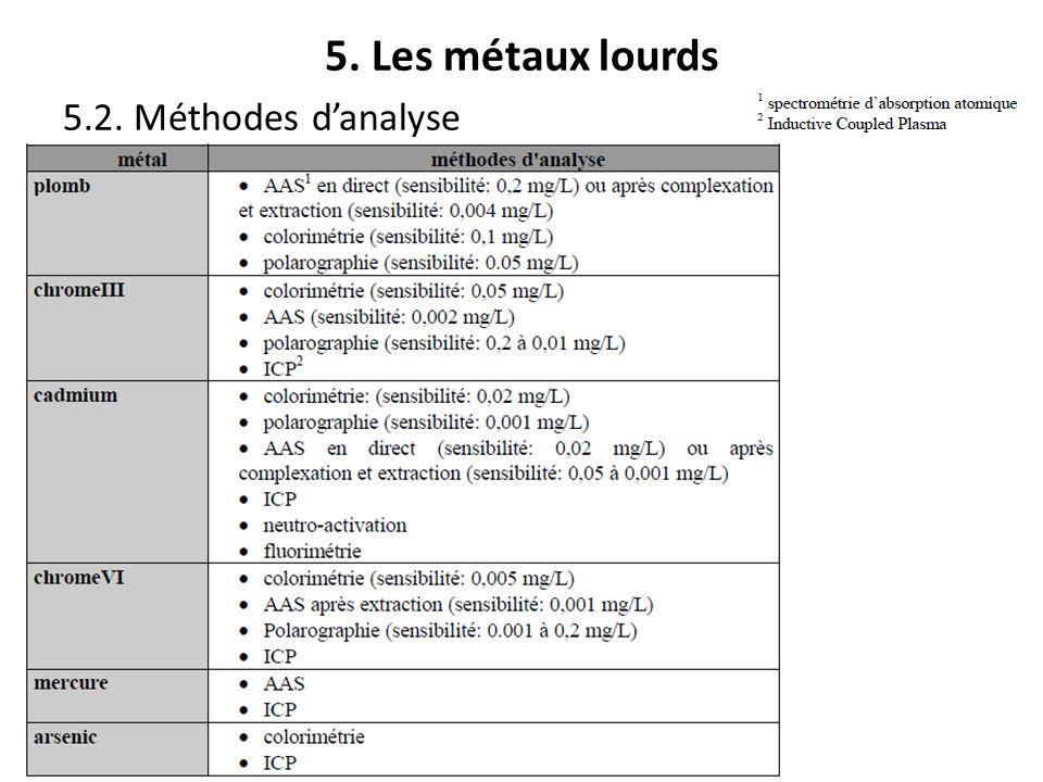 5. Les métaux lourds 5.2. Méthodes danalyse