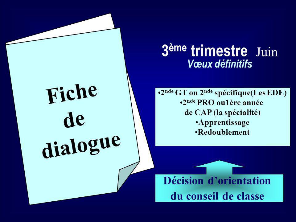 Fiche de dialogue 3 ème trimestre Juin Vœux définitifs Décision dorientation du conseil de classe 2 nde GT ou 2 nde spécifique(Les EDE) 2 nde PRO ou1ère année de CAP (la spécialité) Apprentissage Redoublement