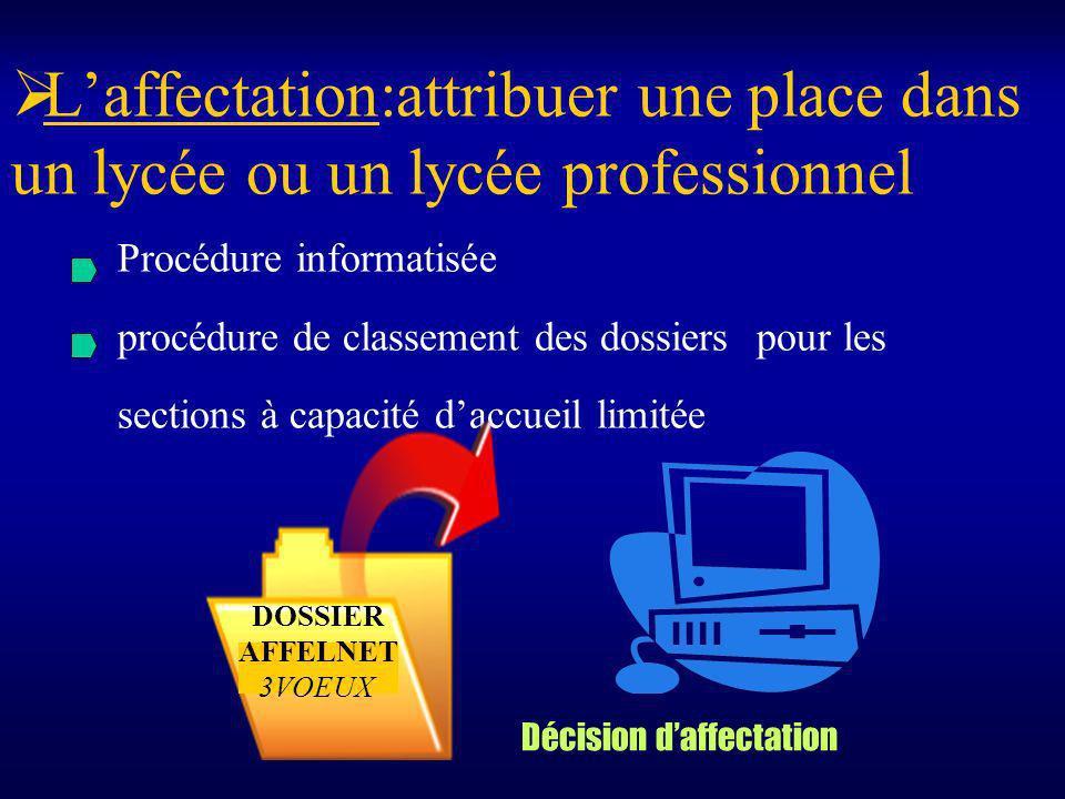 Laffectation:attribuer une place dans un lycée ou un lycée professionnel Procédure informatisée procédure de classement des dossiers pour les sections à capacité daccueil limitée DOSSIER AFFELNET 3VOEUX Décision daffectation