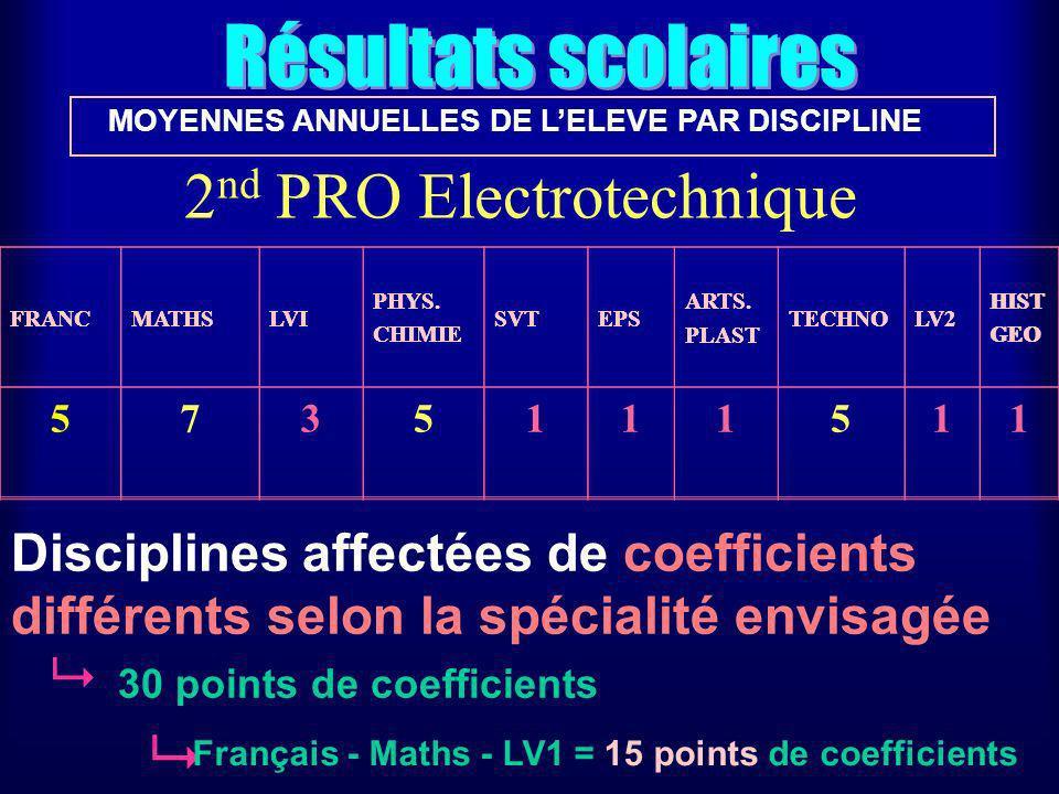 Résultats scolaires MOYENNES ANNUELLES DE LELEVE PAR DISCIPLINE FRANCMATHSLVI PHYS.
